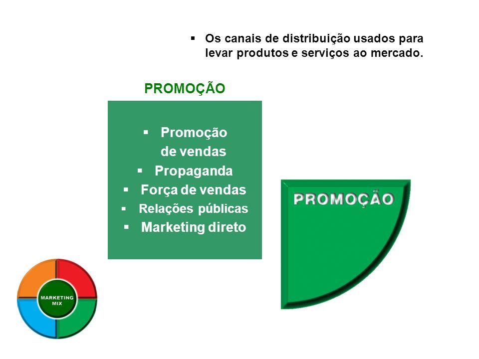 Promoção de vendas Propaganda Força de vendas Relações públicas Marketing direto PROMOÇÃO Os canais de distribuição usados para levar produtos e servi