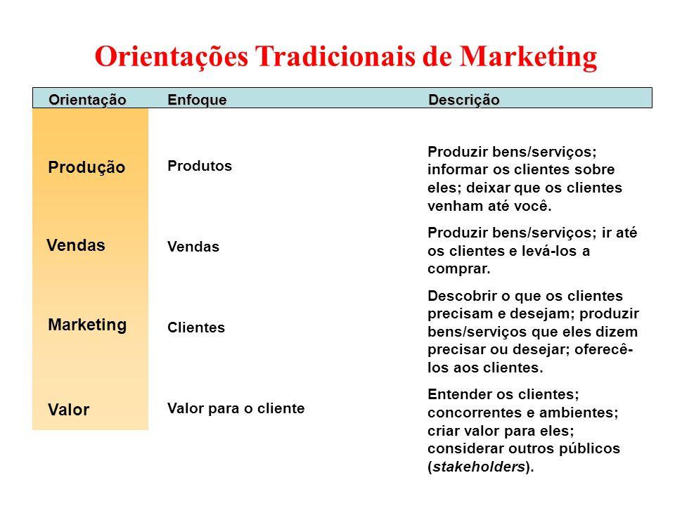 Orientações Tradicionais de Marketing OrientaçãoEnfoqueDescrição Produção Produtos Vendas Clientes Valor para o cliente Produzir bens/serviços; inform