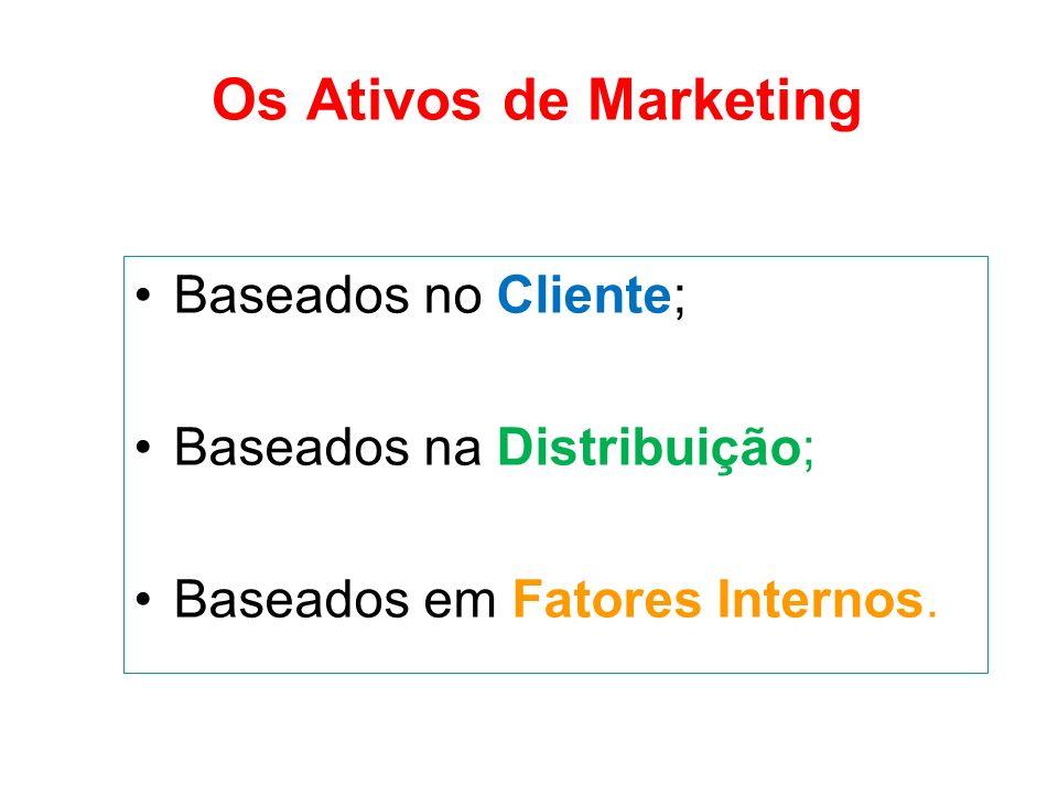 Os Ativos de Marketing Baseados no Cliente Nome e reputação da empresa; Marca; País de origem; Domínio do mercado; Produtos exclusivos; Produtos superiores.