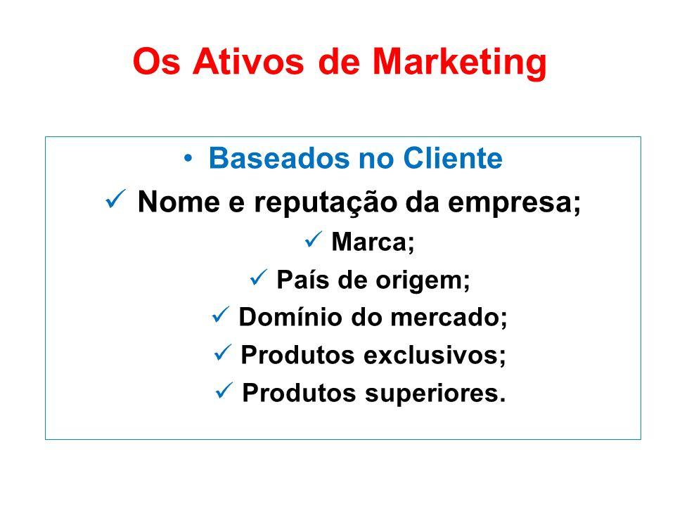 Os Ativos de Marketing Baseados no Cliente Nome e reputação da empresa; Marca; País de origem; Domínio do mercado; Produtos exclusivos; Produtos super