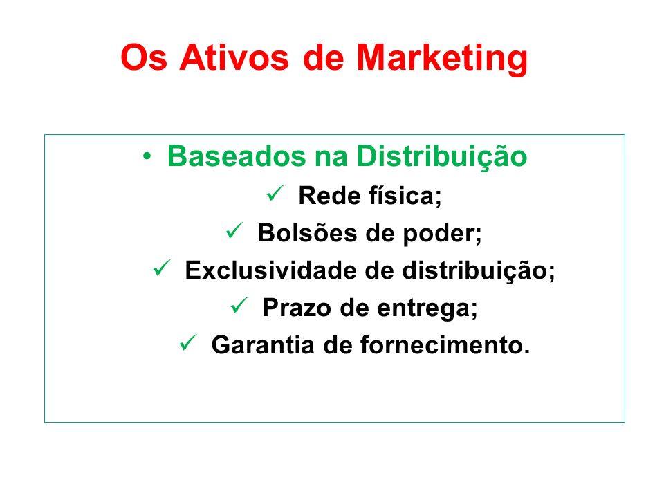 Os Ativos de Marketing Baseados na Distribuição Rede física; Bolsões de poder; Exclusividade de distribuição; Prazo de entrega; Garantia de fornecimen