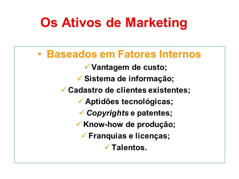 Os Ativos de Marketing Baseados em Fatores Internos Vantagem de custo; Sistema de informação; Cadastro de clientes existentes; Aptidões tecnológicas;