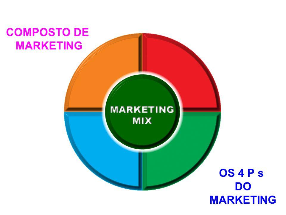 Variedade Qualidade Design Características Nome de marca Embalagem Tamanhos Serviços Garantias Devoluções PRODUTO Algo oferecido por profissionais de marketing para clientes com propósito de troca.