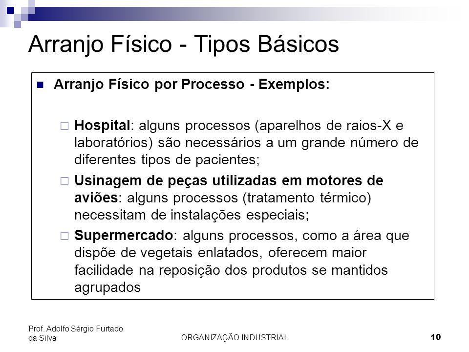 ORGANIZAÇÃO INDUSTRIAL10 Prof. Adolfo Sérgio Furtado da Silva Arranjo Físico - Tipos Básicos Arranjo Físico por Processo - Exemplos: Hospital: alguns