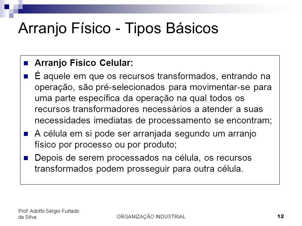 ORGANIZAÇÃO INDUSTRIAL12 Prof. Adolfo Sérgio Furtado da Silva Arranjo Físico - Tipos Básicos Arranjo Físico Celular: É aquele em que os recursos trans