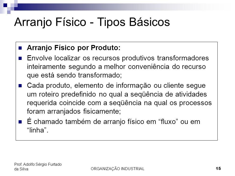 ORGANIZAÇÃO INDUSTRIAL15 Prof. Adolfo Sérgio Furtado da Silva Arranjo Físico - Tipos Básicos Arranjo Físico por Produto: Envolve localizar os recursos