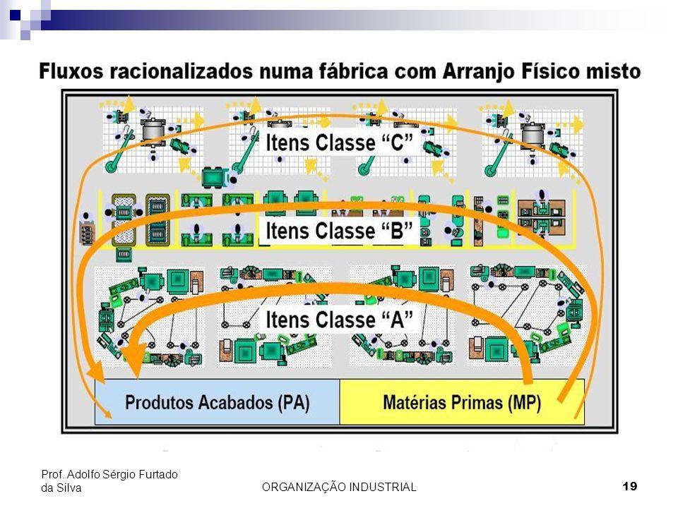 ORGANIZAÇÃO INDUSTRIAL19 Prof. Adolfo Sérgio Furtado da Silva
