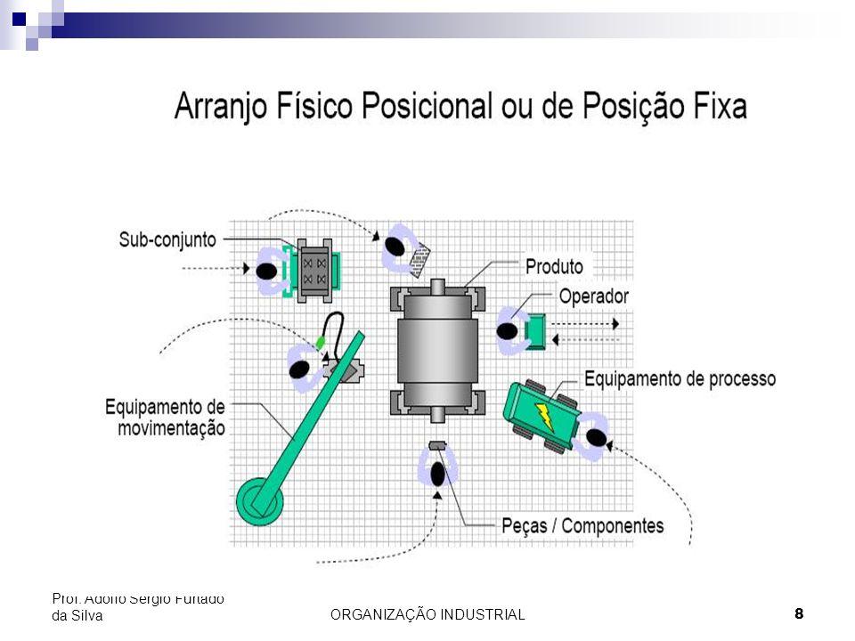 ORGANIZAÇÃO INDUSTRIAL8 Prof. Adolfo Sérgio Furtado da Silva