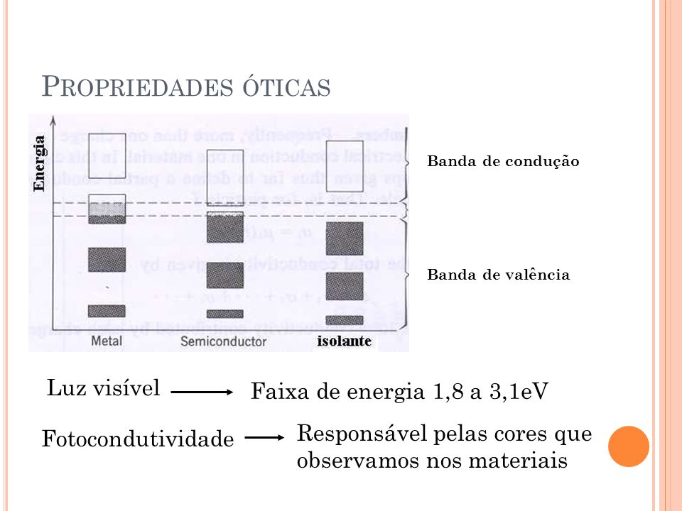 Fotocondutividade Responsável pelas cores que observamos nos materiais Banda de valência Banda de condução Luz visível Faixa de energia 1,8 a 3,1eV P ROPRIEDADES ÓTICAS