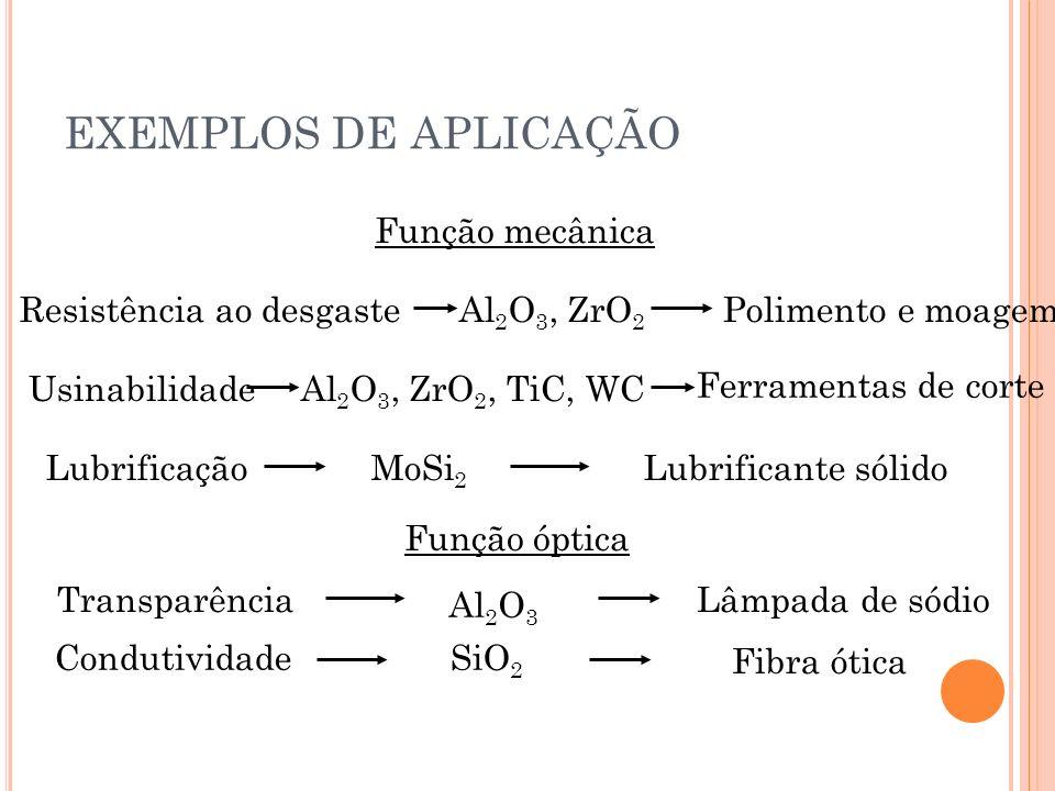 Função mecânica Resistência ao desgasteAl 2 O 3, ZrO 2 Polimento e moagem Usinabilidade Ferramentas de corte LubrificaçãoMoSi 2 Lubrificante sólido Função óptica Transparência Al 2 O 3 Lâmpada de sódio CondutividadeSiO 2 Fibra ótica Al 2 O 3, ZrO 2, TiC, WC EXEMPLOS DE APLICAÇÃO