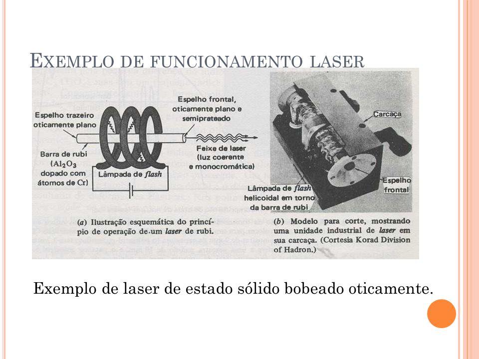Exemplo de laser de estado sólido bobeado oticamente. E XEMPLO DE FUNCIONAMENTO LASER