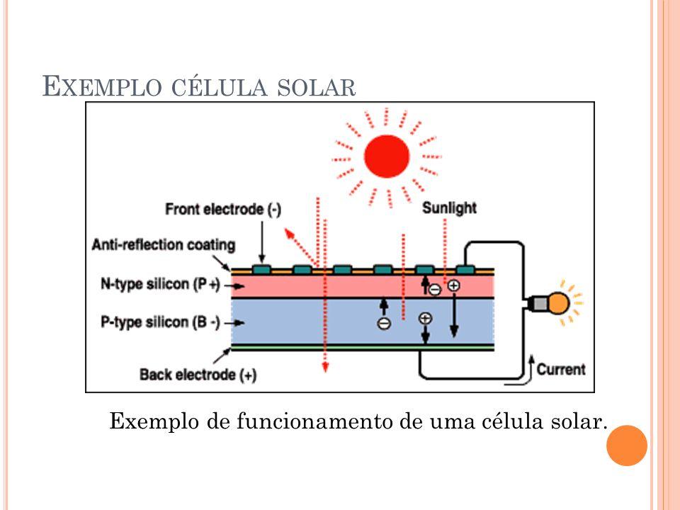 Exemplo de funcionamento de uma célula solar. E XEMPLO CÉLULA SOLAR