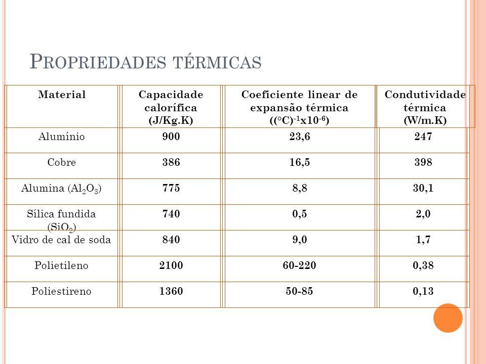 MaterialCapacidade calorífica (J/Kg.K) Coeficiente linear de expansão térmica ((°C) -1 x10 -6 ) Condutividade térmica (W/m.K) Alumínio 90023,6247 Cobre 38616,5398 Alumina (Al 2 O 3 ) 7758,830,1 Sílica fundida (SiO 2 ) 7400,52,0 Vidro de cal de soda 8409,01,7 Polietileno 210060-2200,38 Poliestireno 136050-850,13 P ROPRIEDADES TÉRMICAS