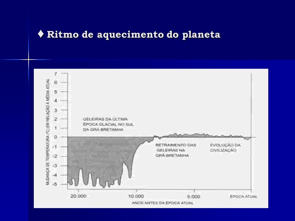 Ritmo de aquecimento do planeta Ritmo de aquecimento do planeta