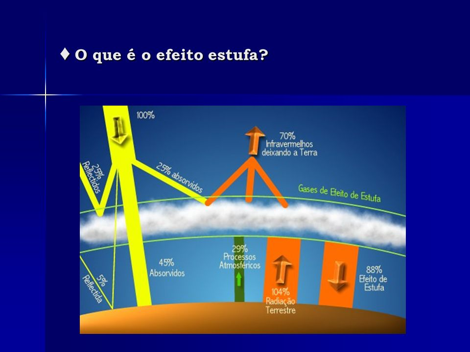 Os gases componentes do efeito estufa Os gases componentes do efeito estufa Contribuição percentual dos diferentes gases-estufa para o aquecimento global, verificada na década de 1980.