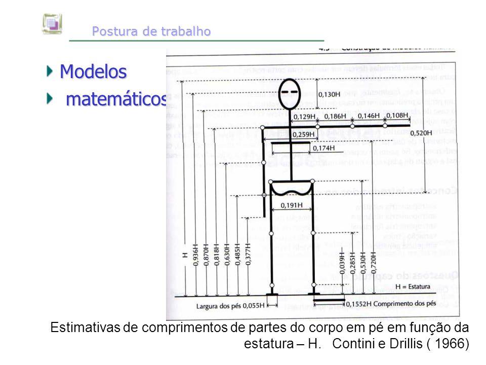 Postura de trabalho Postura de trabalho Modelos matemáticos matemáticos Estimativas de comprimentos de partes do corpo em pé em função da estatura – H