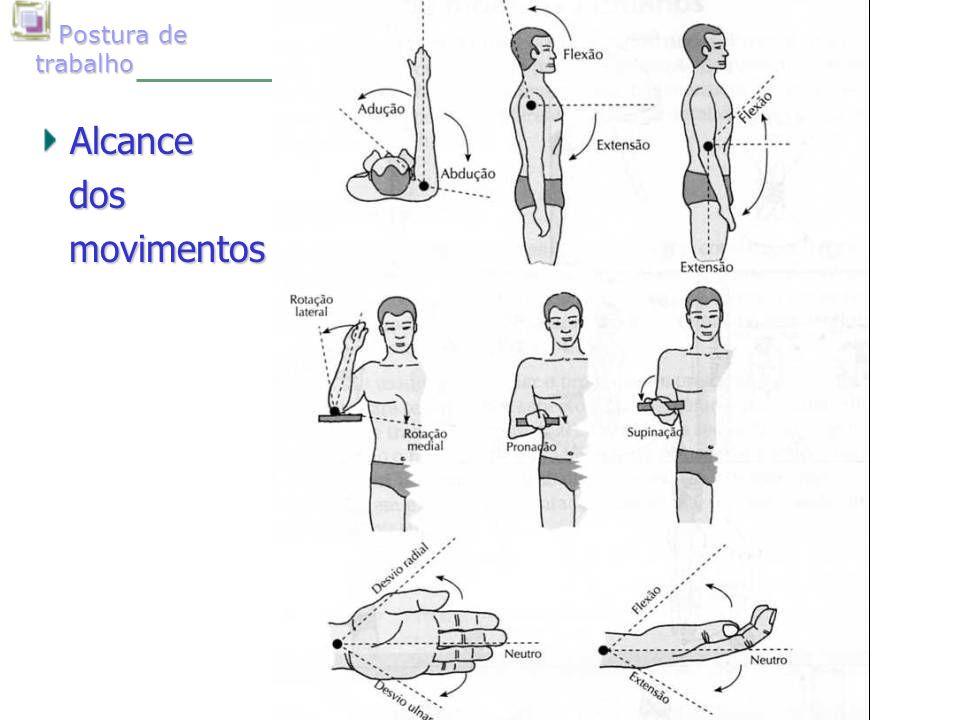 Postura de trabalho Postura de trabalhoAlcance dos dos movimentos movimentos