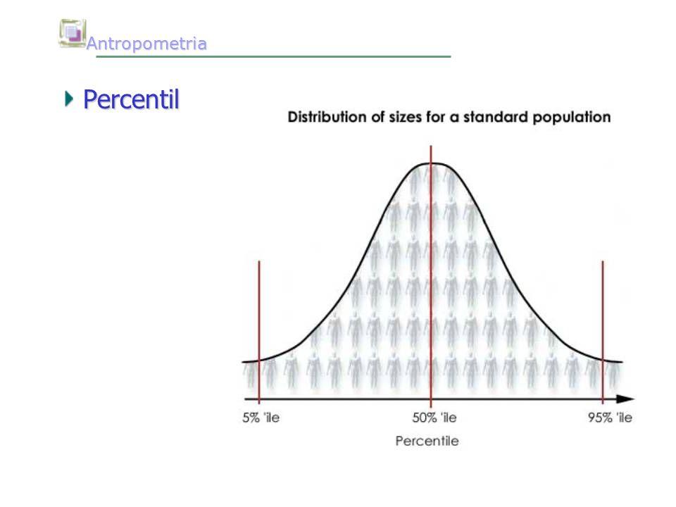 Antropometria Antropometria Falácia do homem médio Não existe homem médio ou mulher média Existem homens e mulheres que estão na média em relação a algumas variáveis tais como peso ou estatura, etc.