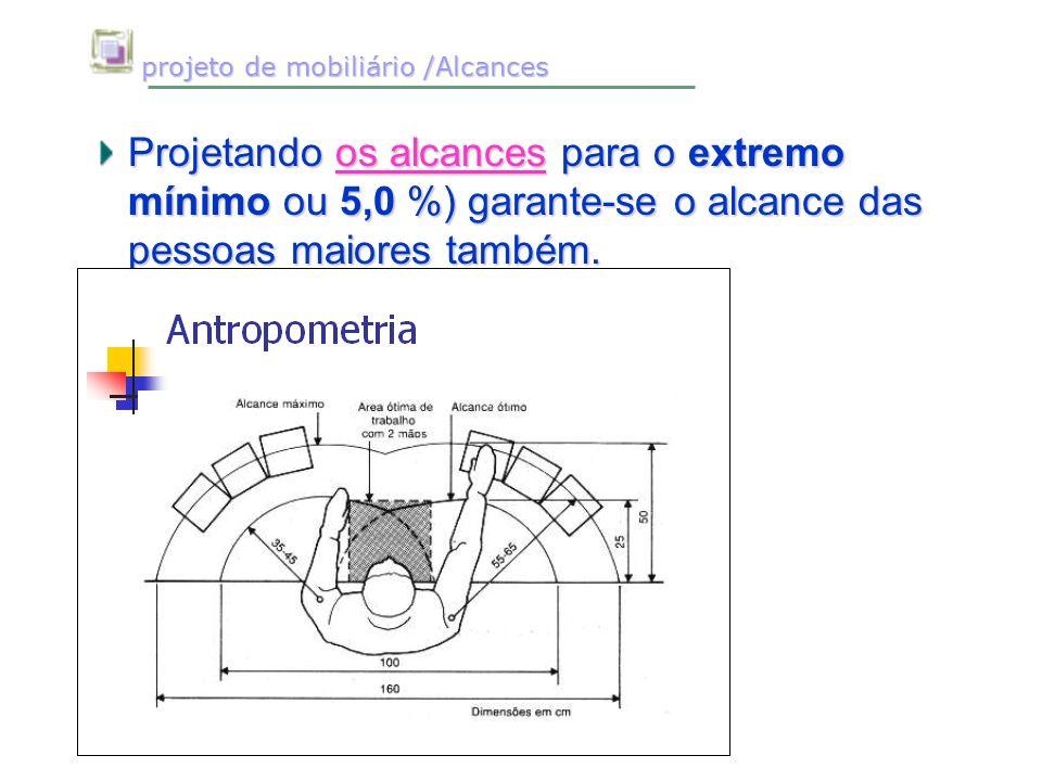 projeto de mobiliário /Alcances projeto de mobiliário /Alcances Projetando os alcances para o extremo mínimo ou 5,0 %) garante-se o alcance das pessoa