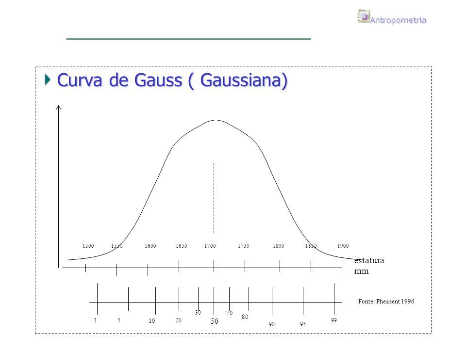 Antropometria Curva de Gauss ( Gaussiana) 50 70 80 9095 99 30 20 10 51 estatura mm 1500 1550 1600 1650 1700 1750 1800 1850 1900 Fonte: Pheasent 1996