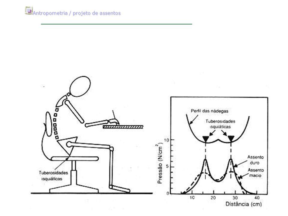 Antropometria / projeto de assentos