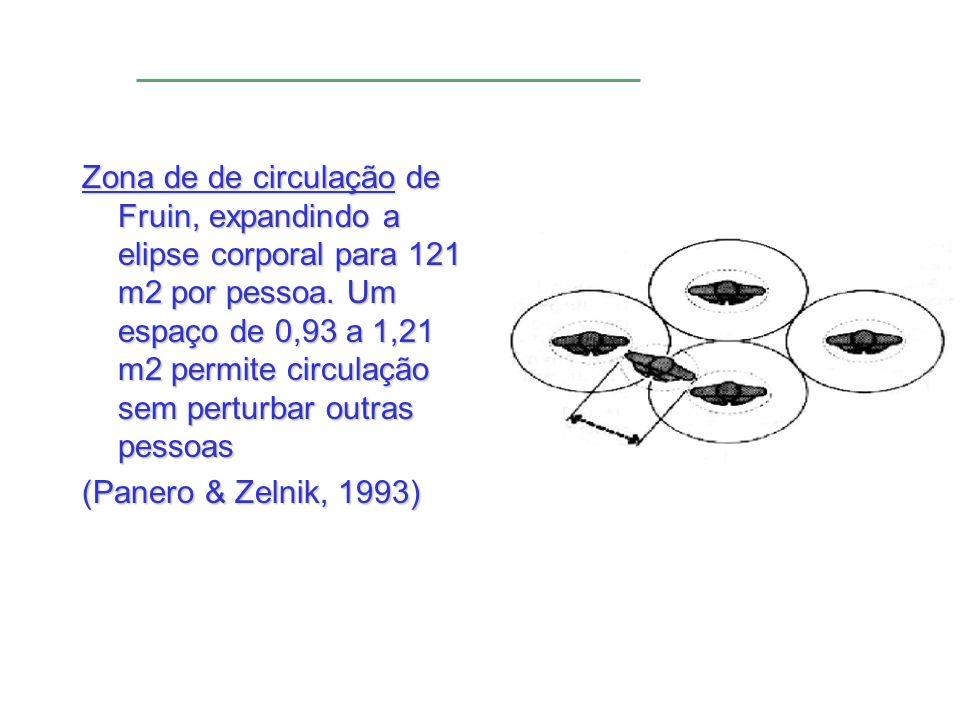 Zona de de circulação de Fruin, expandindo a elipse corporal para 121 m2 por pessoa. Um espaço de 0,93 a 1,21 m2 permite circulação sem perturbar outr