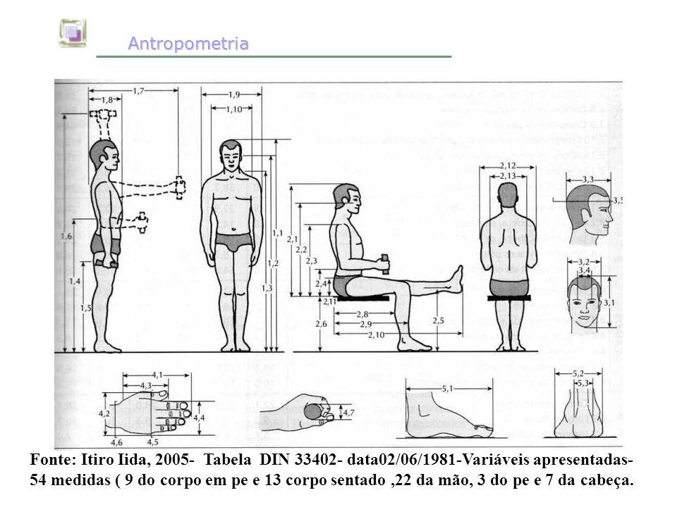 Antropometria Antropometria Fonte: Itiro Iida, 2005- Tabela DIN 33402- data02/06/1981-Variáveis apresentadas- 54 medidas ( 9 do corpo em pe e 13 corpo
