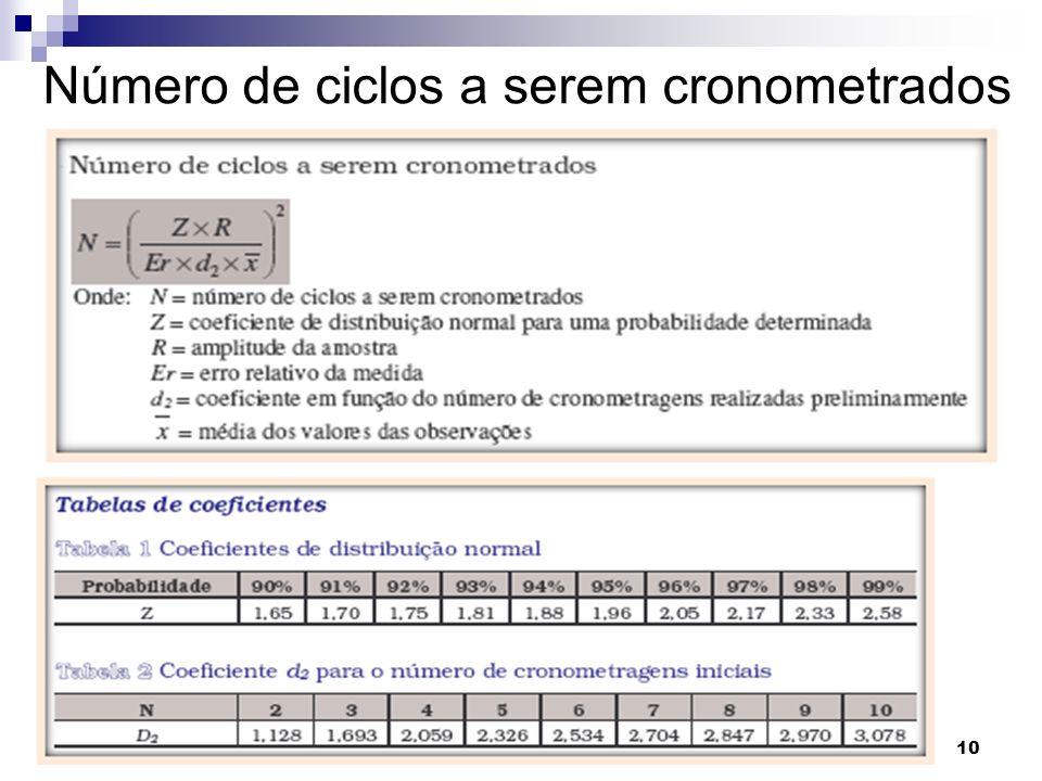 ORGANIZAÇÃO E MÉTODOS 10 Prof. Adolfo Sérgio Furtado da Silva Número de ciclos a serem cronometrados