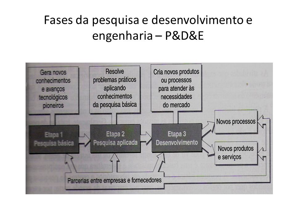 Fases da pesquisa e desenvolvimento e engenharia – P&D&E