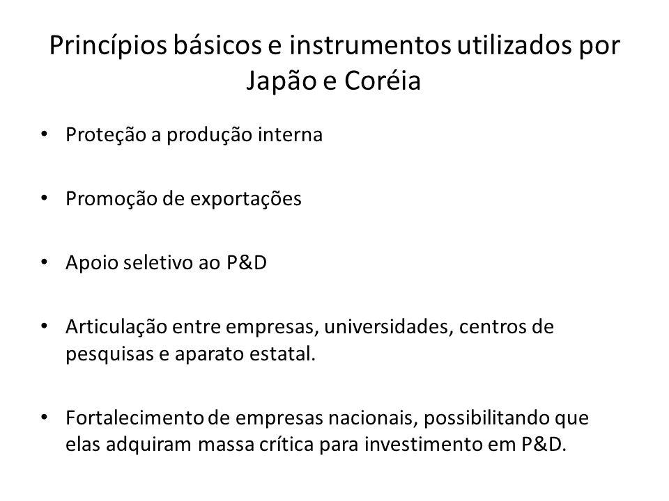 Princípios básicos e instrumentos utilizados por Japão e Coréia Proteção a produção interna Promoção de exportações Apoio seletivo ao P&D Articulação entre empresas, universidades, centros de pesquisas e aparato estatal.