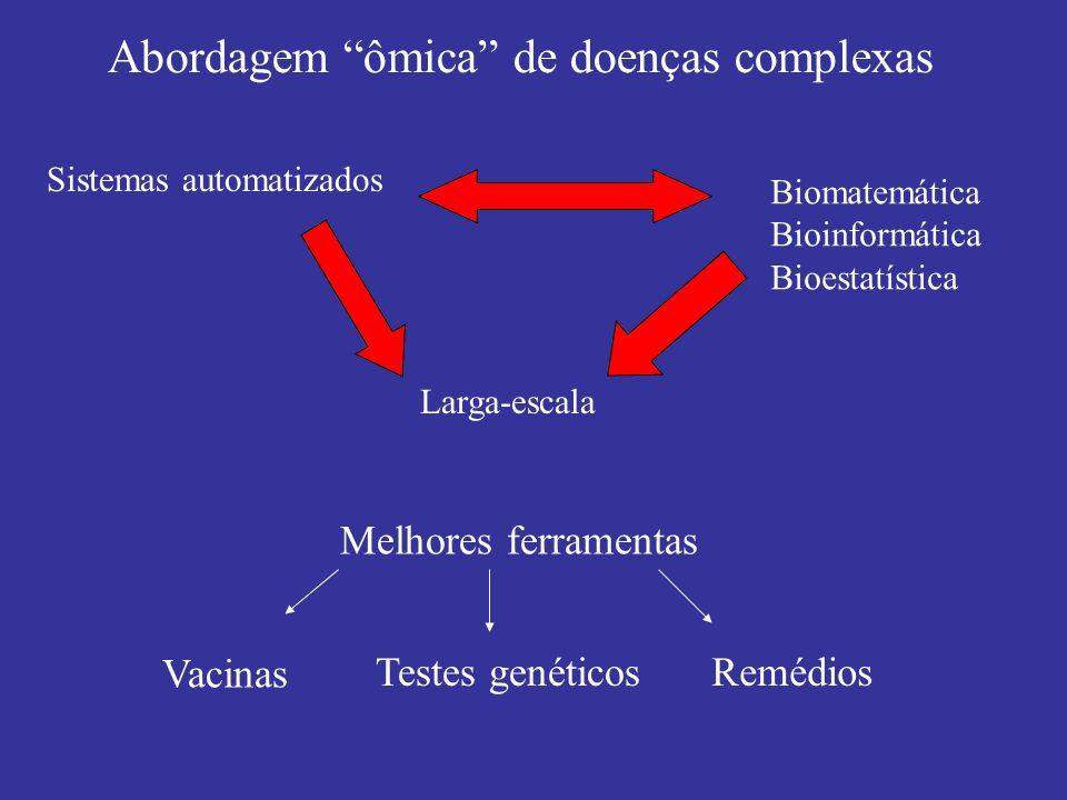 Abordagem ômica de doenças complexas Larga-escala Sistemas automatizados Biomatemática Bioinformática Bioestatística Melhores ferramentas Vacinas Test