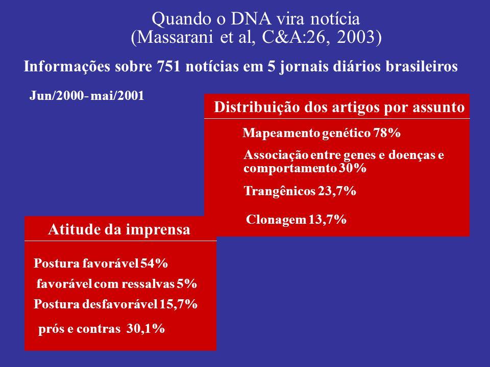 Quando o DNA vira notícia (Massarani et al, C&A:26, 2003) Informações sobre 751 notícias em 5 jornais diários brasileiros Jun/2000- mai/2001 Distribui