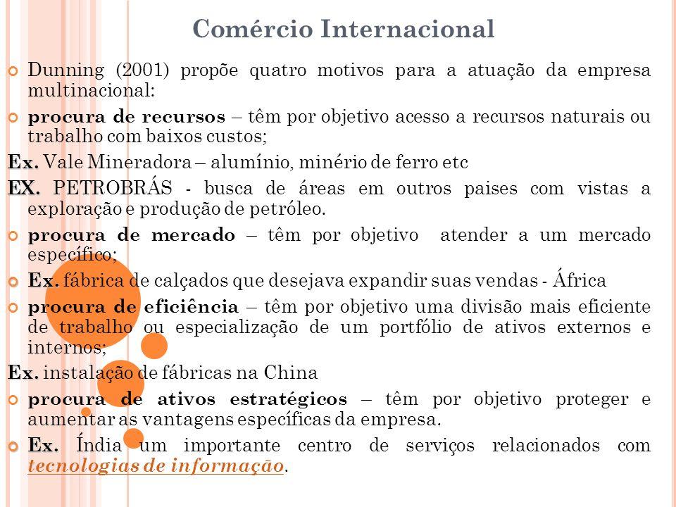 Comércio Internacional Dunning (2001) propõe quatro motivos para a atuação da empresa multinacional: procura de recursos – têm por objetivo acesso a r