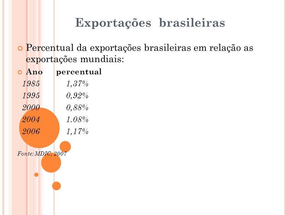 Exportações brasileiras Percentual da exportações brasileiras em relação as exportações mundiais: Ano percentual 1985 1,37% 1995 0,92% 2000 0,88% 2004