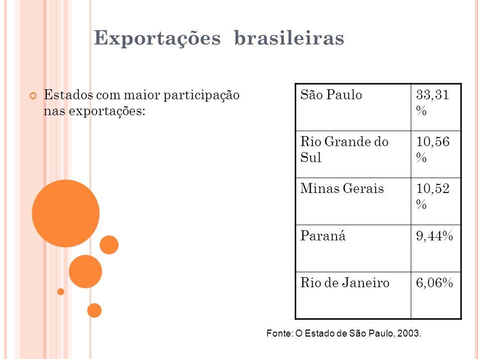 Exportações brasileiras Estados com maior participação nas exportações: São Paulo33,31 % Rio Grande do Sul 10,56 % Minas Gerais10,52 % Paraná9,44% Rio