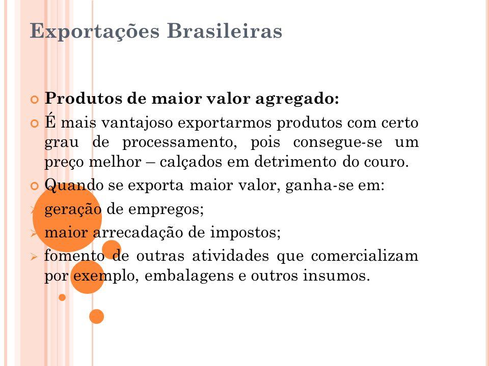 Exportações Brasileiras Produtos de maior valor agregado: É mais vantajoso exportarmos produtos com certo grau de processamento, pois consegue-se um p