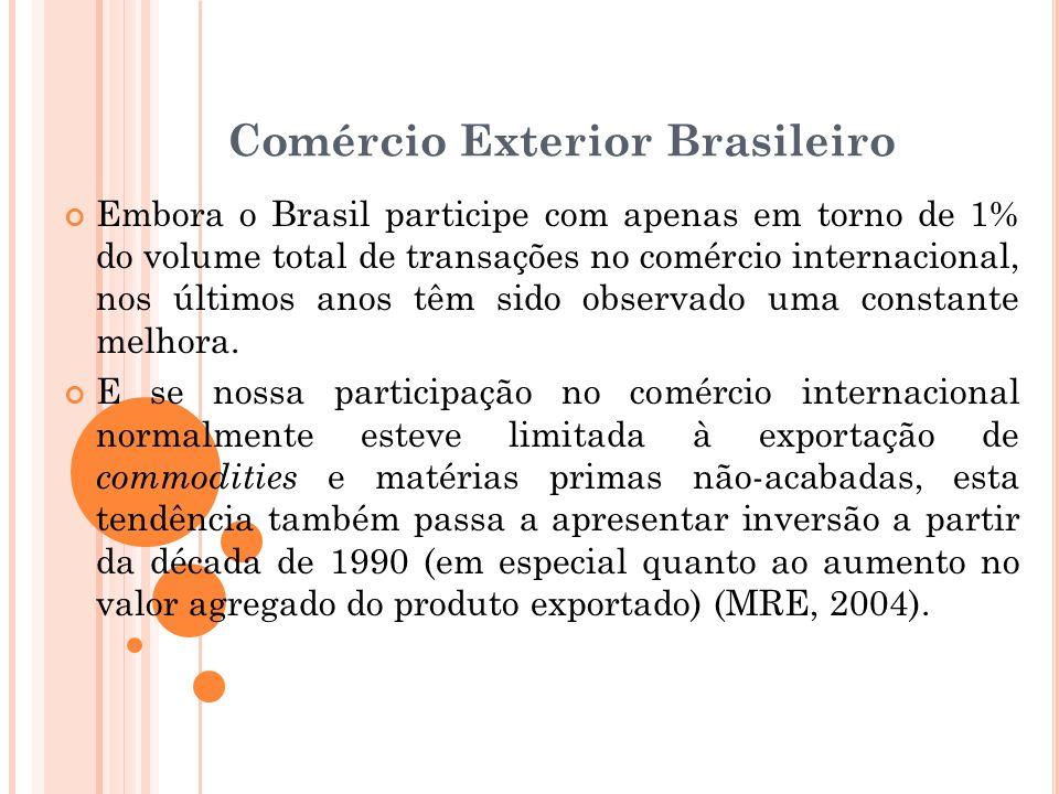 Comércio Exterior Brasileiro Embora o Brasil participe com apenas em torno de 1% do volume total de transações no comércio internacional, nos últimos