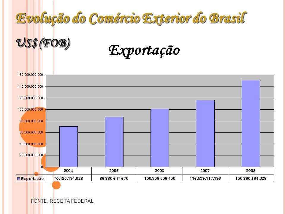 Evolução do Comércio Exterior do Brasil US$ (FOB) Evolução do Comércio Exterior do Brasil US$ (FOB) FONTE: RECEITA FEDERAL