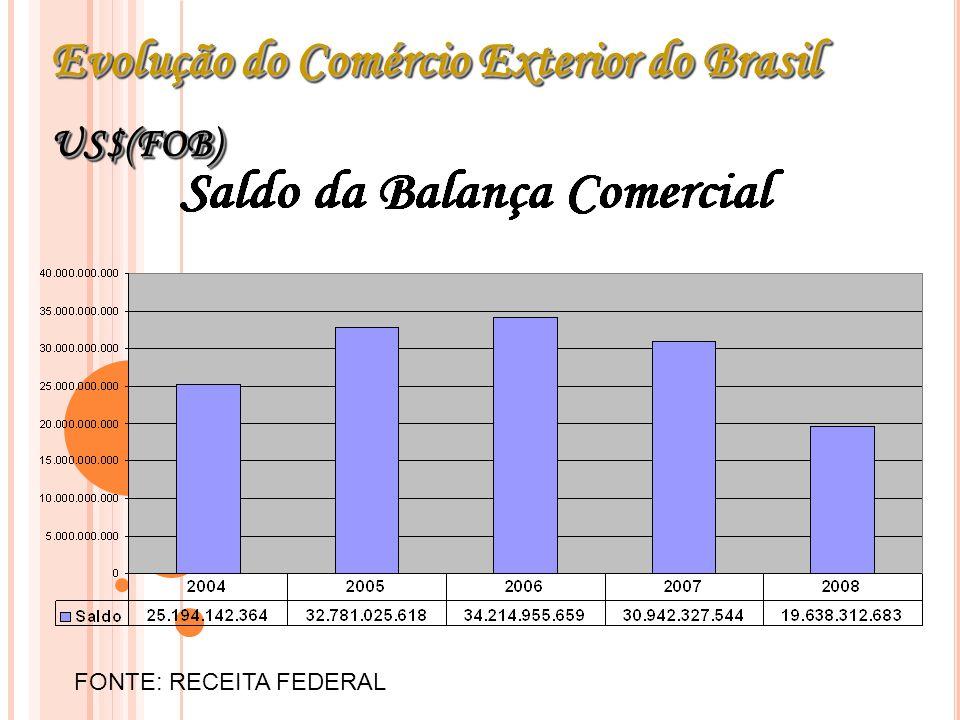 Evolução do Comércio Exterior do Brasil US$(FOB) US$(FOB) FONTE: RECEITA FEDERAL