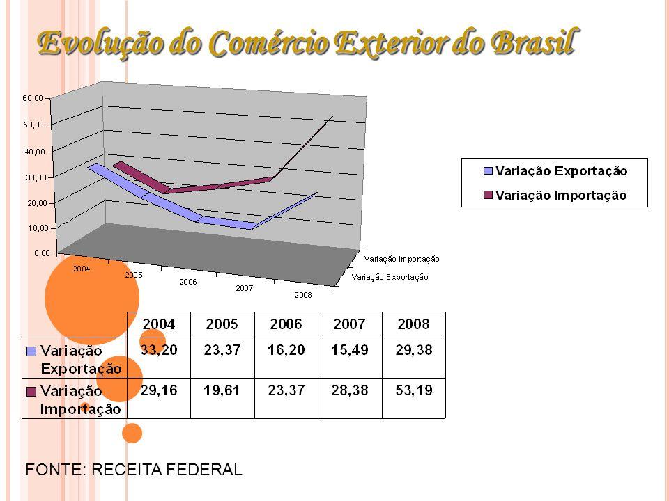 Evolução do Comércio Exterior do Brasil FONTE: RECEITA FEDERAL