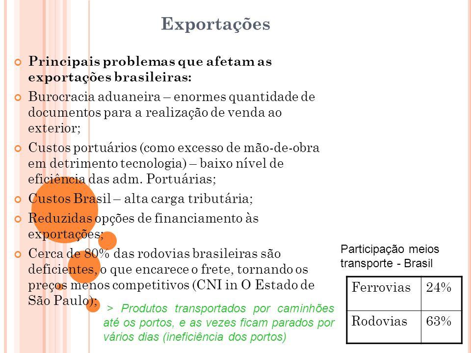 Exportações Principais problemas que afetam as exportações brasileiras: Burocracia aduaneira – enormes quantidade de documentos para a realização de v