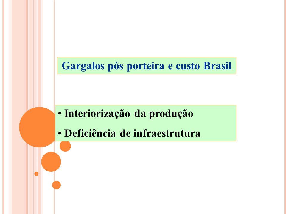 Gargalos pós porteira e custo Brasil Interiorização da produção Deficiência de infraestrutura