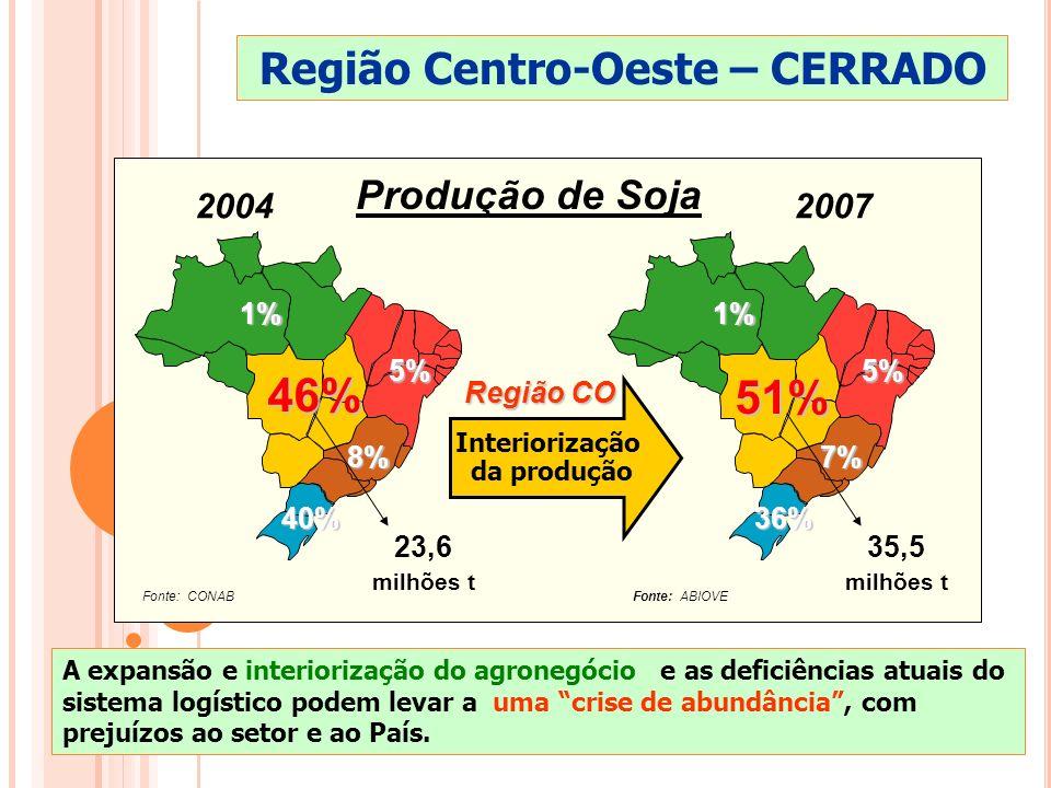 40% 40% 8% 8% 46% 46% 1% 1% 5% 5% Interiorização da produção 36% 36% 7% 7% 51% 51% 1% 1% 5% 5% 23,6 milhões t 35,5 milhões t Produção de Soja 20042007