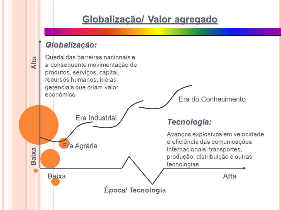 É poca/ Tecnologia AltaBaixa Globalização: Queda das barreiras nacionais e a conseqüente movimentação de produtos, serviços, capital, recursos humanos