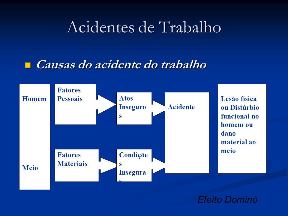 Acidentes de Trabalho Causas do acidente do trabalho Causas do acidente do trabalho Homem Meio Fatores Pessoais Fatores Materiais Atos Inseguro s Cond