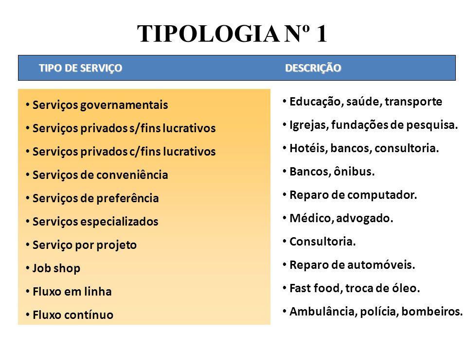 TIPOLOGIA Nº 1 Serviços governamentais Serviços privados s/fins lucrativos Serviços privados c/fins lucrativos Serviços de conveniência Serviços de pr
