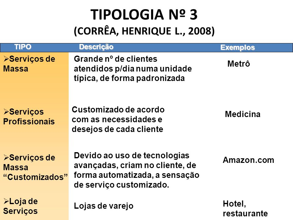 TIPOLOGIA Nº 3 (CORRÊA, HENRIQUE L., 2008) TIPO Serviços de Massa Grande nº de clientes atendidos p/dia numa unidade típica, de forma padronizada Serv