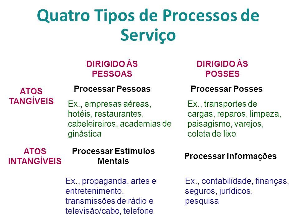 Quatro Tipos de Processos de Serviço Processar PessoasProcessar Posses Processar Estímulos Mentais Processar Informações Ex., empresas aéreas, hotéis,