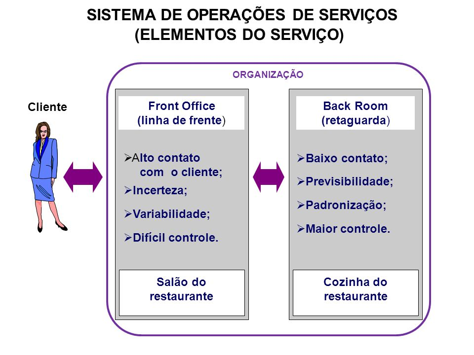 SISTEMA DE OPERAÇÕES DE SERVIÇOS (ELEMENTOS DO SERVIÇO) Cliente Front Office (linha de frente) Alto contato com o cliente; Incerteza; Variabilidade; D