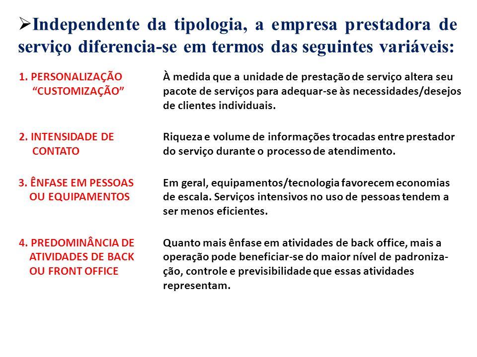 Unidades DezenasCentenasMilhares Intensidade de contacto Ênfase Grau de customização Alto Baixo Front office Back office Pessoas Equipa- mentos .